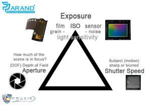 شاتر 1 300x214 - آیا شاتر در دوربین مداربسته وجود دارد؟