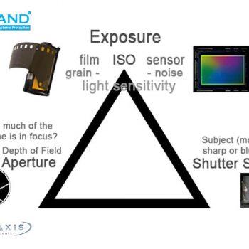 شاتر 1 350x350 - آیا شاتر در دوربین مداربسته وجود دارد؟
